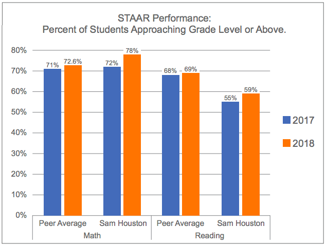 STAAR Performance: Percent of Students Approaching Grade Level or Above