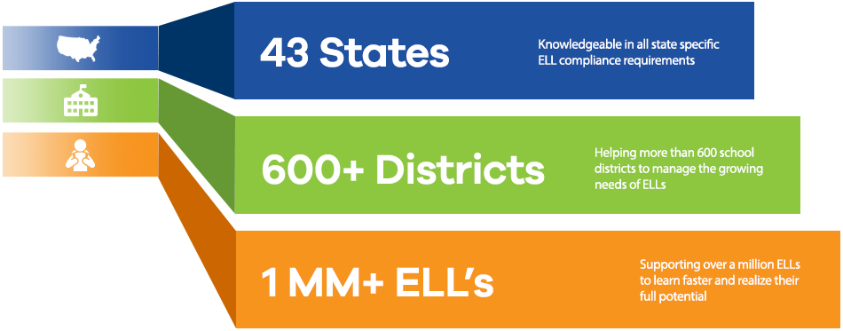 43 States / 600+ Districts / 1 MM+ ELL's