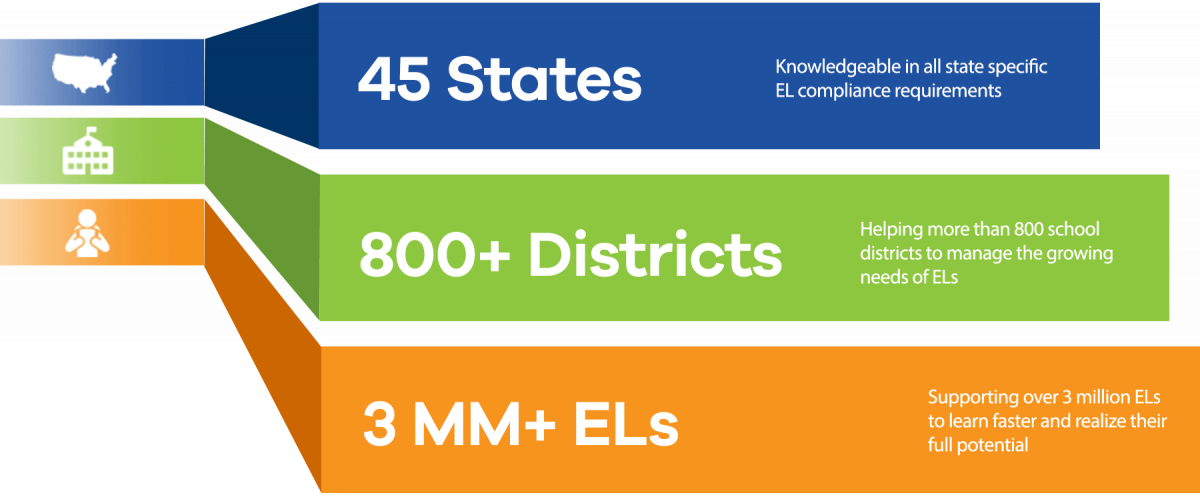 45 States / 600+ Districts / 1 MM+ ELL's